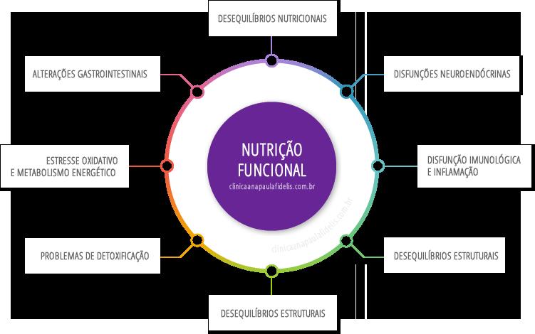 nutri_funcional
